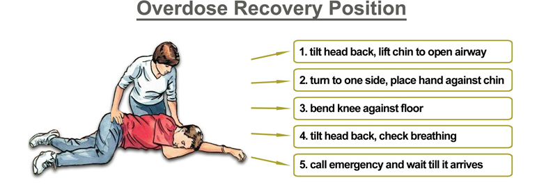 Overdose Recovery Position